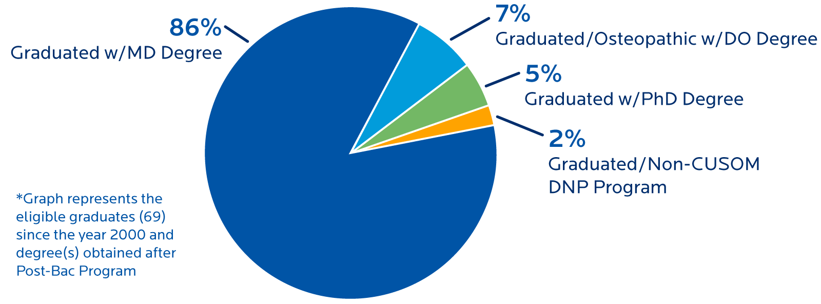 Pie charts with outcomes for graduates