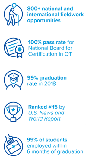 800+ national and international fieldwork opportunities , 100% pass rate for National Board for Certification in OT , 99% graduation rate in 2018 , Ranked #15 by U.S. News and World Report , 99% of students employed within 6 months of graduation