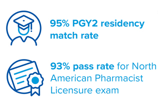 99% , 93% pass rate for North American Pharmacist Licensure exam