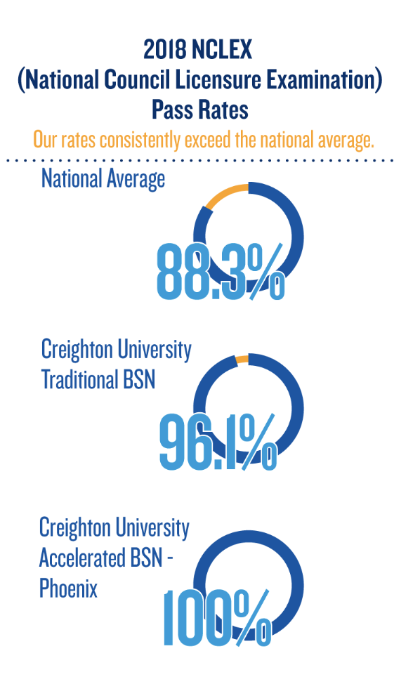 Infographic on NCLEX Pass Rates